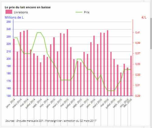 insee 2017-05 lait